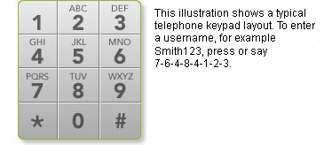 This illustration shows a typical telephone keypad layout. To enter a Customer ID, for example Smith123, press or say 7-6-4-8-4-1-2-3.